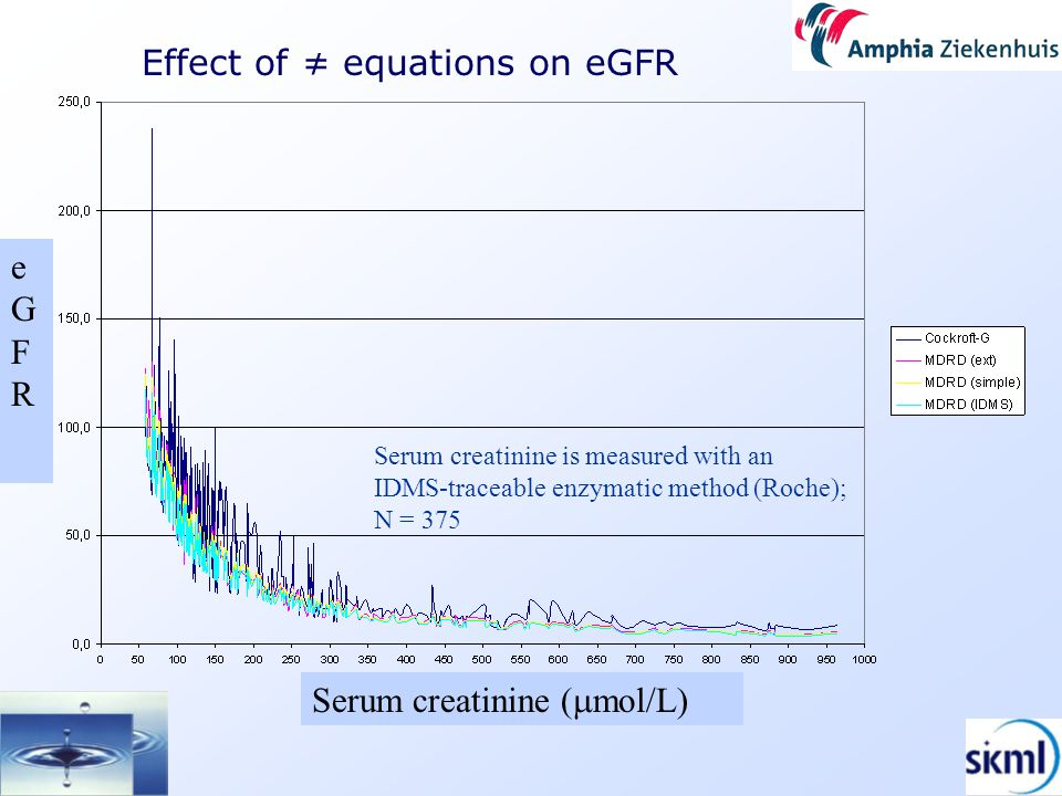 Effect of ≠ equations on eGFR Serum creatinine is measured with an IDMS-traceable enzymatic method (Roche); N = 375 Serum creatinine (  mol/L) eGFReGFR