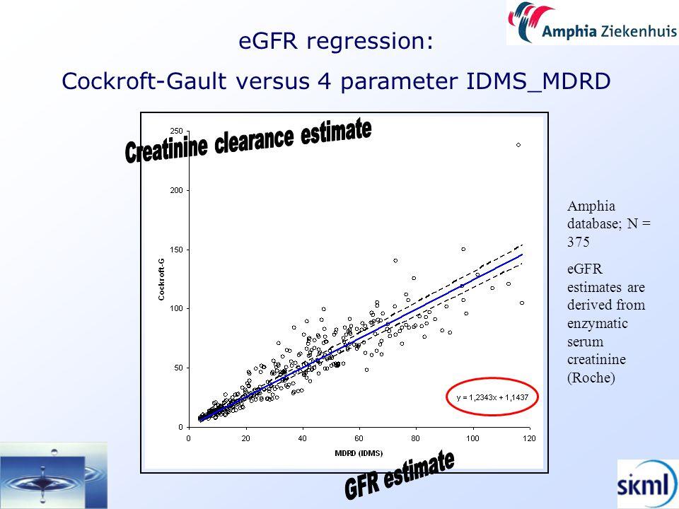 eGFR regression: Cockroft-Gault versus 4 parameter IDMS_MDRD Amphia database; N = 375 eGFR estimates are derived from enzymatic serum creatinine (Roche)