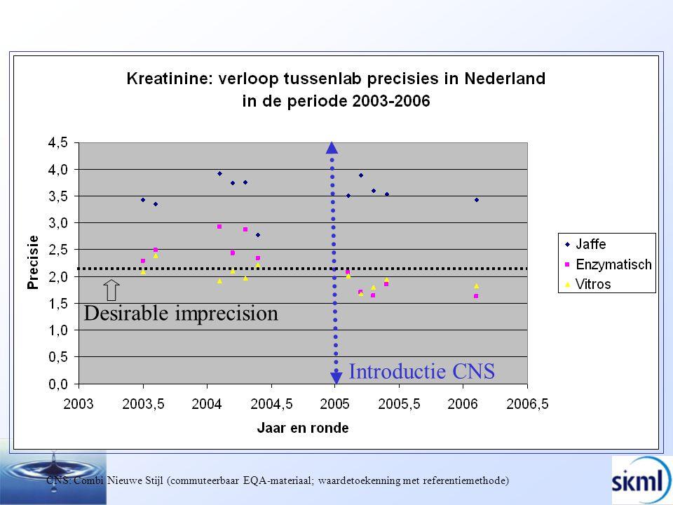 Introductie CNS CNS: Combi Nieuwe Stijl (commuteerbaar EQA-materiaal; waardetoekenning met referentiemethode) Desirable imprecision