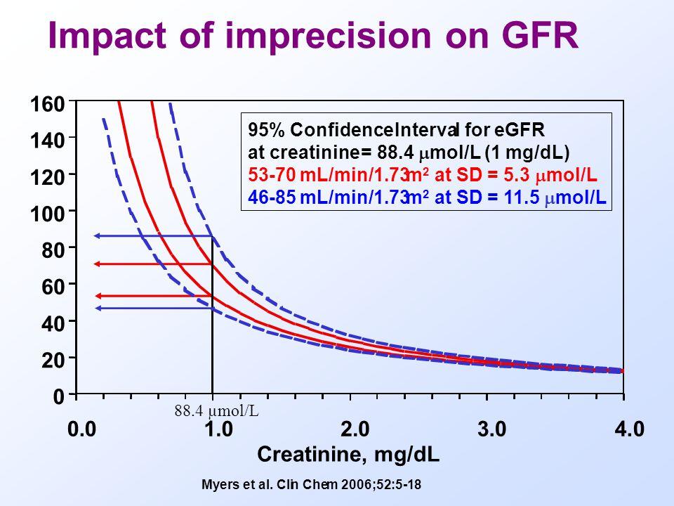 Survey 2006.1 Creatinine, sample: C EQA-material is commutable since January 2005