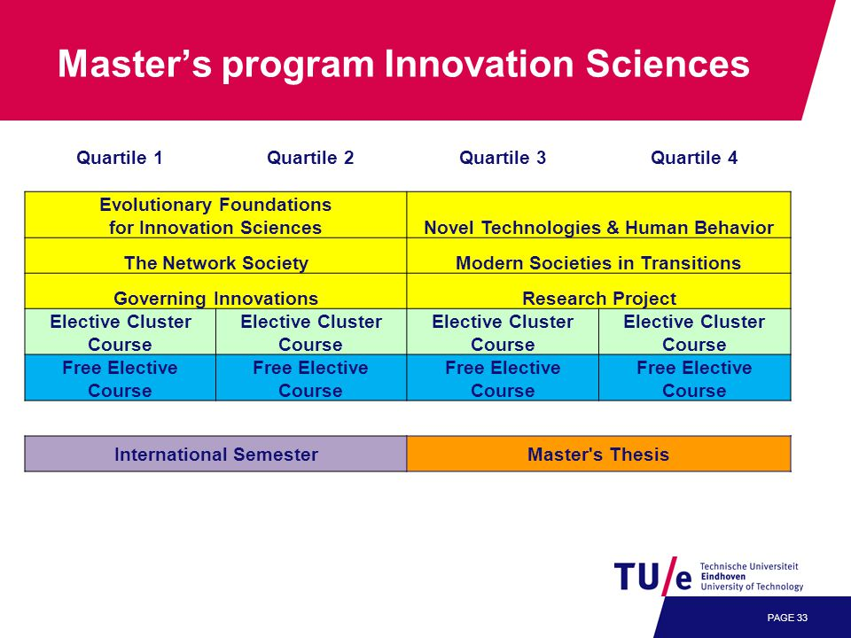 PAGE 33 Master's program Innovation Sciences Quartile 1Quartile 2Quartile 3Quartile 4 Evolutionary Foundations for Innovation SciencesNovel Technologies & Human Behavior The Network SocietyModern Societies in Transitions Governing InnovationsResearch Project Elective Cluster Course Free Elective Course International SemesterMaster s Thesis