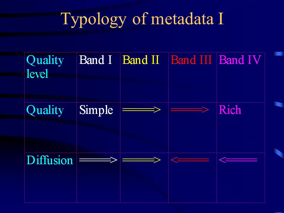 Metadata ICA [Geo-spatial] metadata are data that describe the content, data definition and structural representation, extent (both geographic and temporal), spatial reference, quality, availability, status and administration of a geographic dataset.