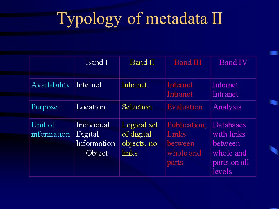 Typology of metadata I
