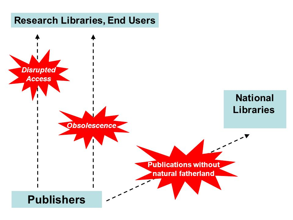 Publishers Research Libraries, End Users Disrupted Access Obsolescence National Libraries Publications without natural fatherland