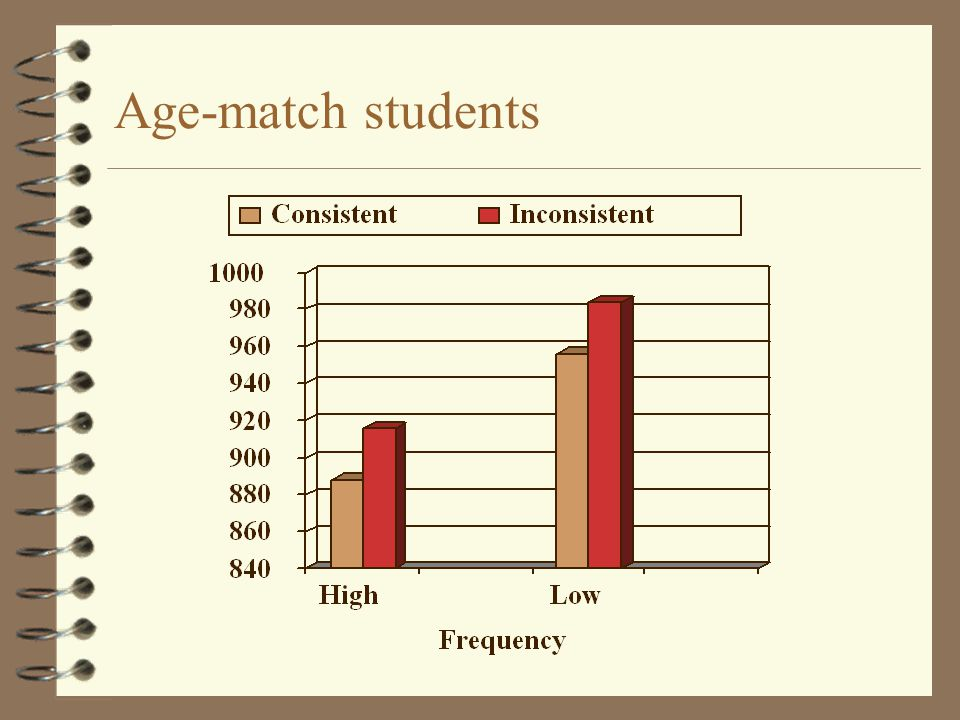 Age-match students