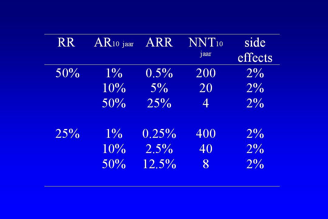 beta-blockers post-mi long-term post-mi: B-HAT (n=,3837propranolol) BBPP (n=13.679) (ischemic) heart failure: CIBIS (n=350,bisoprolol) carvedilol (n=521) CIBIS II (n=1316,bisoprolol) MERIT-HF (n=2606,metoprolol) COPERNICUS (n=1533,carvedilol)
