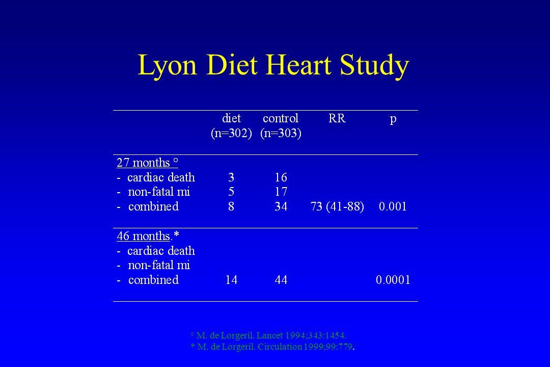 Lyon Diet Heart Study ° M. de Lorgeril. Lancet 1994;343:1454.