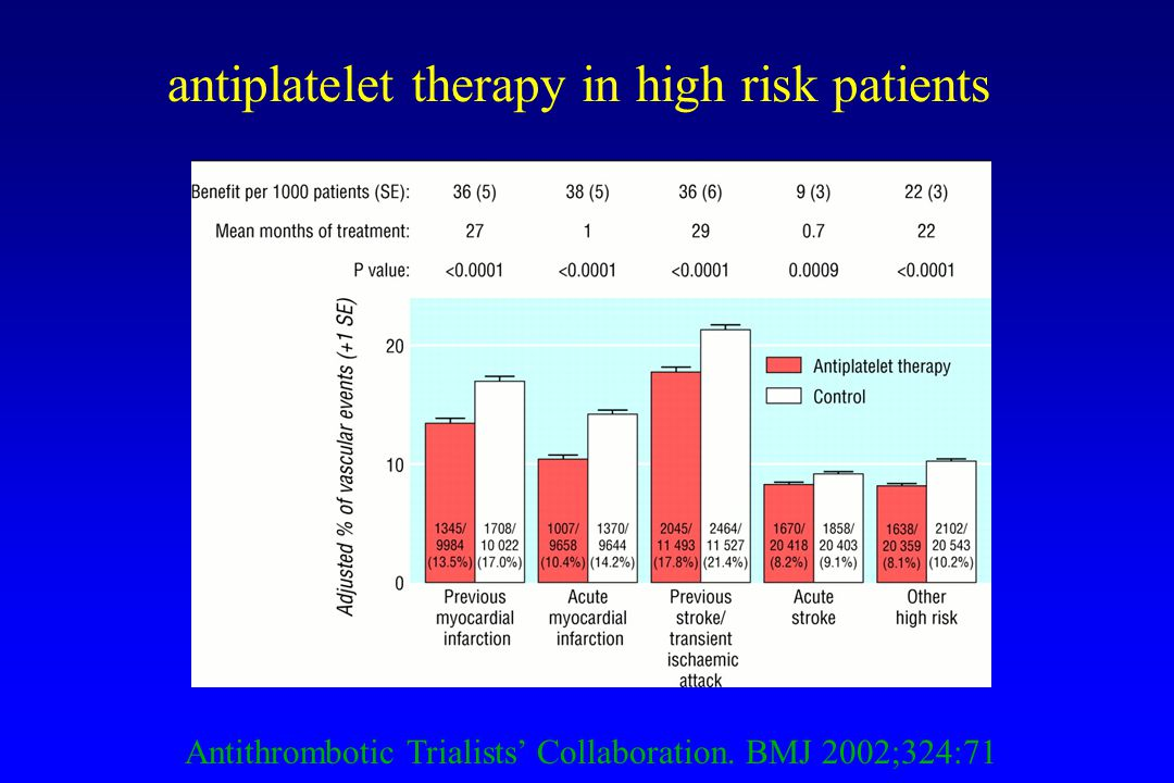 Antithrombotic Trialists' Collaboration. BMJ 2002;324:71 antiplatelet therapy in high risk patients