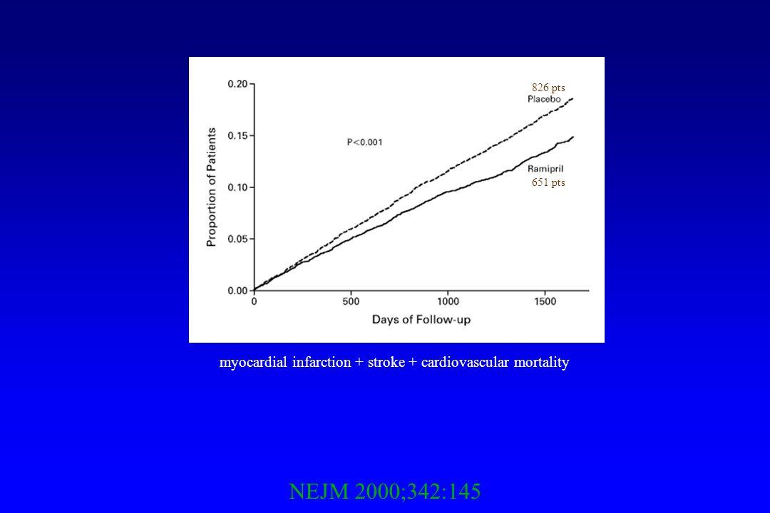 myocardial infarction + stroke + cardiovascular mortality 651 pts 826 pts NEJM 2000;342:145
