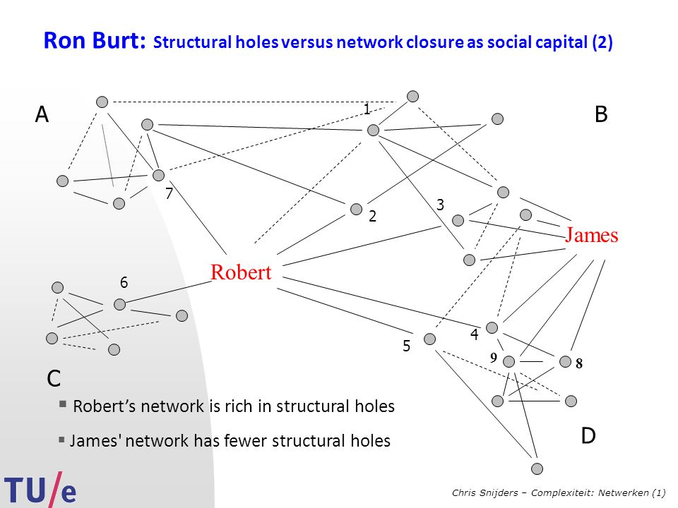 Chris Snijders – Complexiteit: Netwerken (1) Ron Burt: Structural holes versus network closure as social capital (2) Robert AB C James  Robert's network is rich in structural holes  James network has fewer structural holes 8 9 D