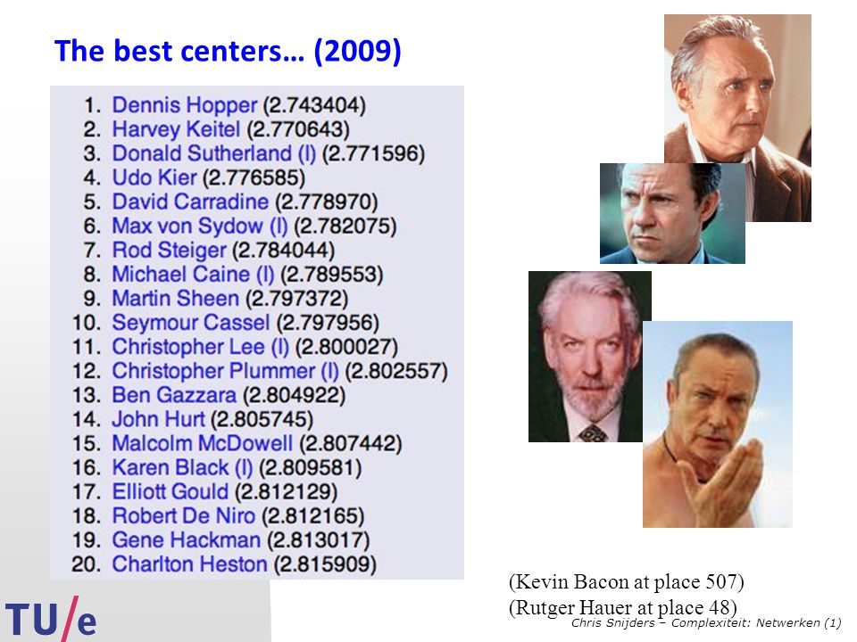 Chris Snijders – Complexiteit: Netwerken (1) The best centers… (2009) (Kevin Bacon at place 507) (Rutger Hauer at place 48)