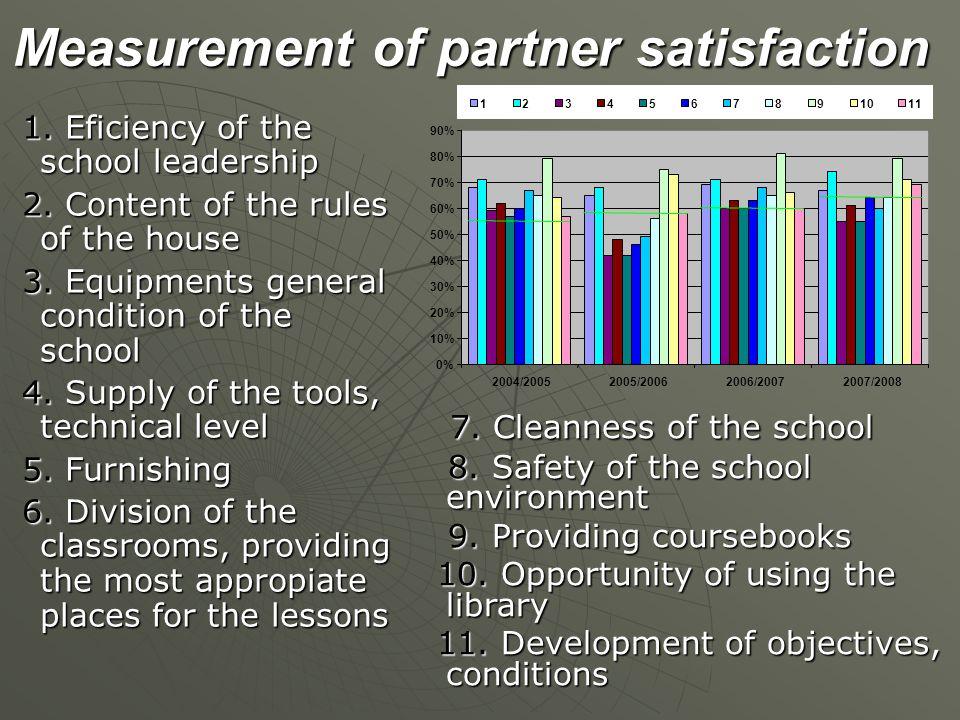 Measurement of partner satisfaction 1. Eficiency of the school leadership 2.