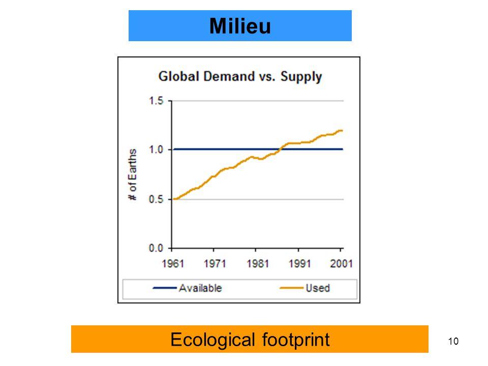 10 Ecological footprint Milieu