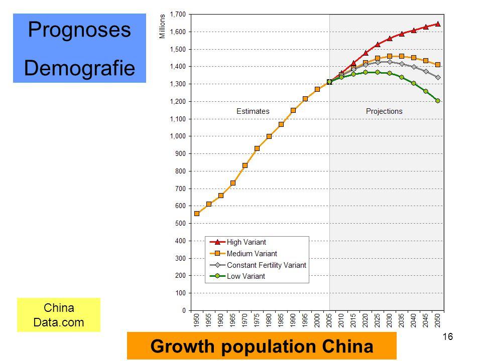16 China Data.com Growth population China Prognoses Demografie
