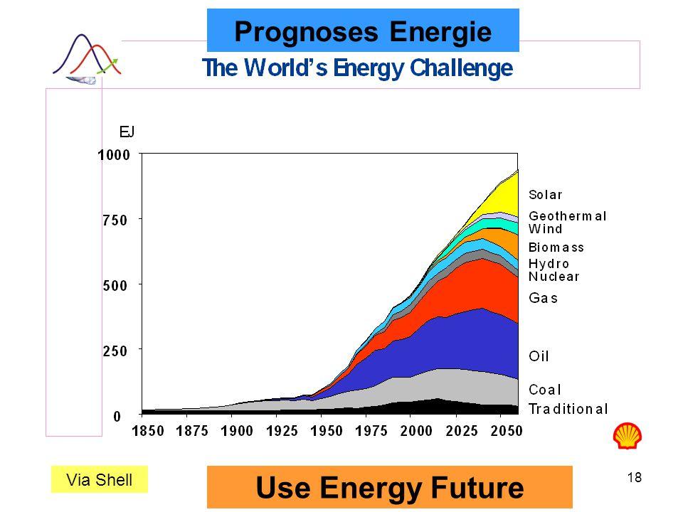18 Prognoses Energie Use Energy Future Via Shell