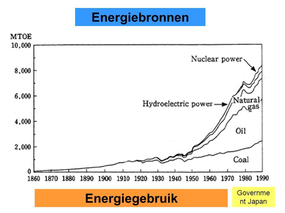 6 Energiebronnen Energiegebruik Governme nt Japan