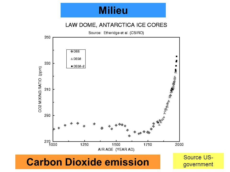 7 Carbon Dioxide emission Milieu Source US- government