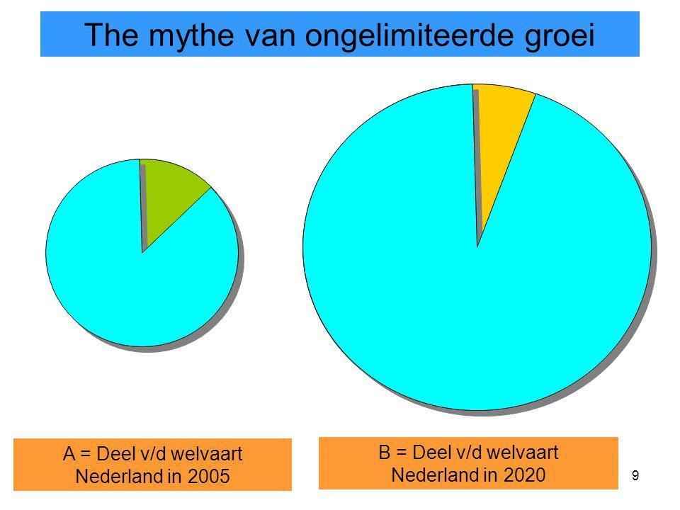 9 The mythe van ongelimiteerde groei A = Deel v/d welvaart Nederland in 2005 B = Deel v/d welvaart Nederland in 2020