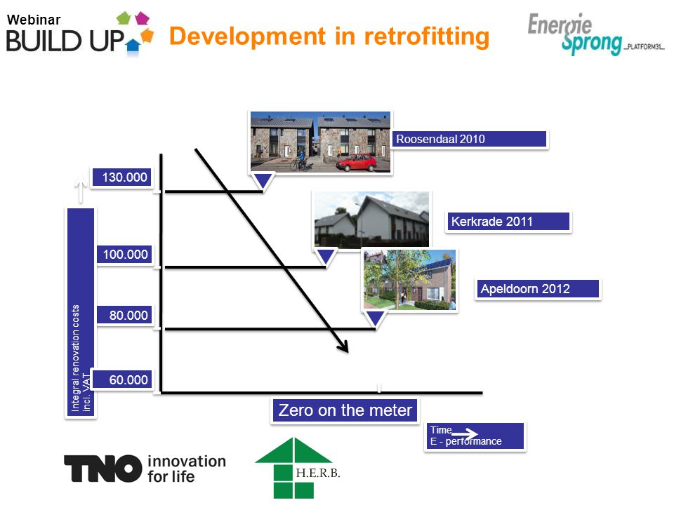 Webinar Development in retrofitting Time E - performance 130.000 100.000 80.000 Zero on the meter Integral renovation costs incl.