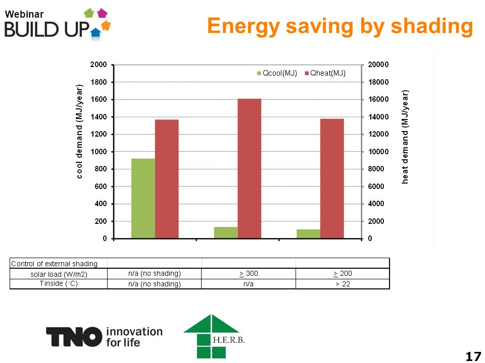 Webinar Energy saving by shading 17