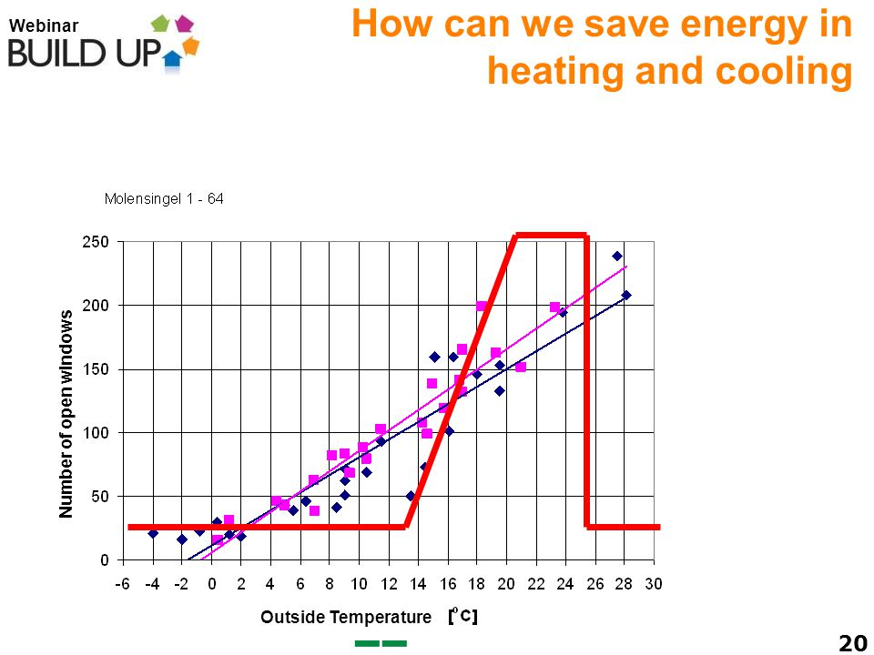 Webinar 20 Outside Temperature Number of open windows How can we save energy in heating and cooling