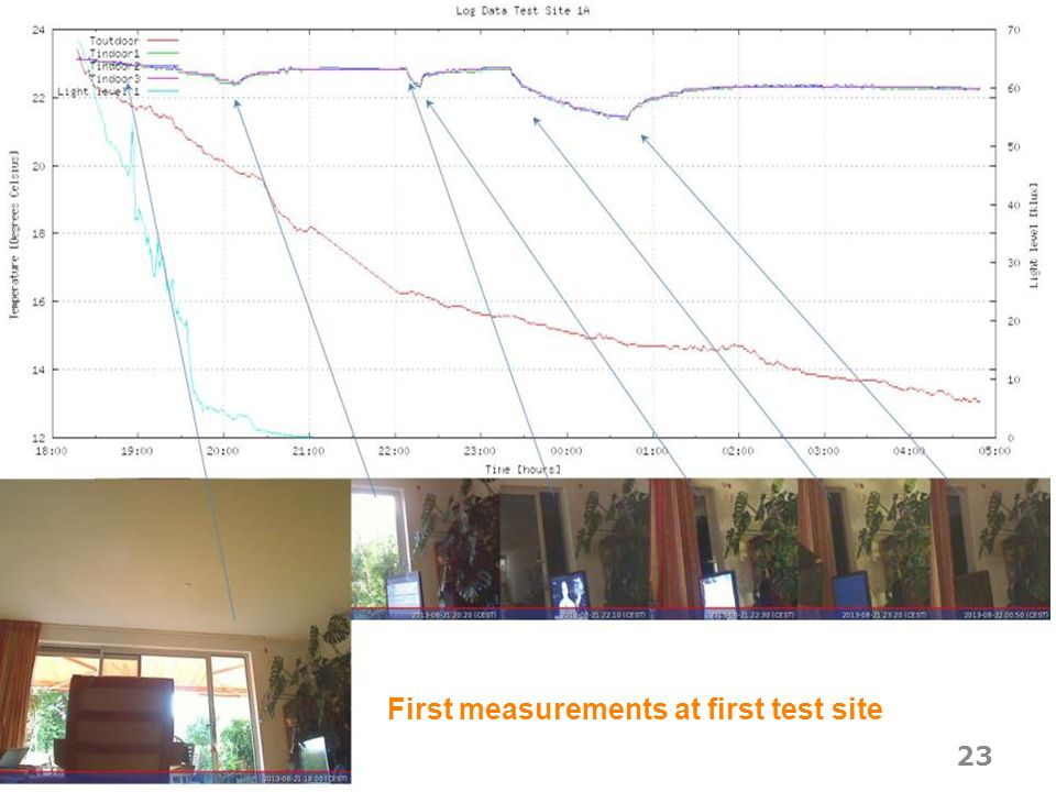 Webinar First measurements at first test site 23