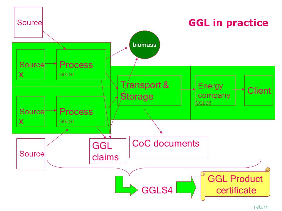 Page 14 GGL in practice Source Process GGL claims x GGLS1 Transport & Storage CoC documents Energy company Client GGLS6 Source Process x GGLS1 Source biomass GGLS4 GGL Product certificate return
