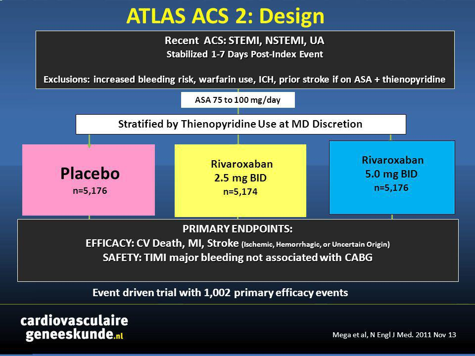 Recent ACS: STEMI, NSTEMI, UA Stabilized 1-7 Days Post-Index Event Exclusions: increased bleeding risk, warfarin use, ICH, prior stroke if on ASA + thienopyridine PRIMARY ENDPOINTS: EFFICACY: CV Death, MI, Stroke (Ischemic, Hemorrhagic, or Uncertain Origin) SAFETY: TIMI major bleeding not associated with CABG Rivaroxaban 5.0 mg BID n=5,176 Stratified by Thienopyridine Use at MD Discretion ASA 75 to 100 mg/day Placebo n=5,176 Rivaroxaban 2.5 mg BID n=5,174 Event driven trial with 1,002 primary efficacy events Mega et al, N Engl J Med.