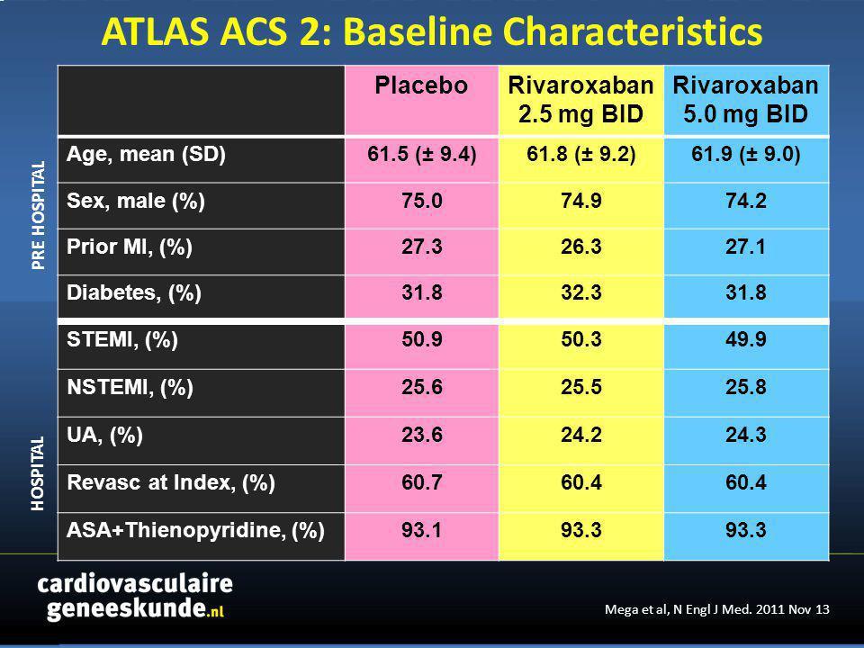 PlaceboRivaroxaban 2.5 mg BID Rivaroxaban 5.0 mg BID Age, mean (SD)61.5 (± 9.4)61.8 (± 9.2)61.9 (± 9.0) Sex, male (%)75.074.974.2 Prior MI, (%)27.326.327.1 Diabetes, (%)31.832.331.8 STEMI, (%)50.950.349.9 NSTEMI, (%)25.625.525.8 UA, (%)23.624.224.3 Revasc at Index, (%)60.760.4 ASA+Thienopyridine, (%)93.193.3 PRE HOSPITAL HOSPITAL ATLAS ACS 2: Baseline Characteristics Mega et al, N Engl J Med.