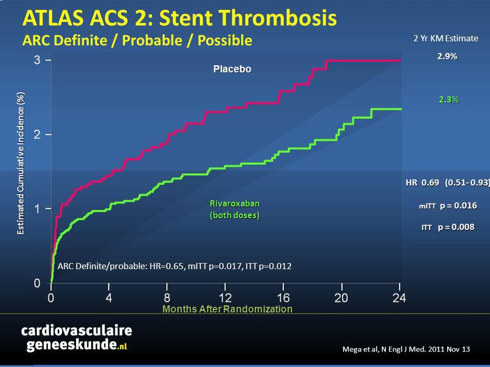 Months After Randomization Rivaroxaban (both doses) HR 0.69 (0.51- 0.93) mITT p = 0.016 ITT p = 0.008 2.9% 2.3% Estimated Cumulative Incidence (%) Estimated Cumulative Incidence (%) Placebo 2 Yr KM Estimate ARC Definite/probable: HR=0.65, mITT p=0.017, ITT p=0.012 ATLAS ACS 2: Stent Thrombosis ARC Definite / Probable / Possible Mega et al, N Engl J Med.