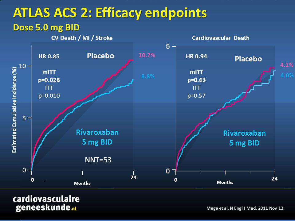 Months Estimated Cumulative Incidence (%) Placebo Rivaroxaban 5 mg BID 0 8.8% 10.7% 24 Cardiovascular DeathCV Death / MI / Stroke HR 0.94 mITT p=0.63 ITT p=0.57 Months 0 24 4.0% 4.1% Placebo Rivaroxaban 5 mg BID HR 0.85 mITT p=0.028 ITT p=0.010 NNT=53 Mega et al, N Engl J Med.