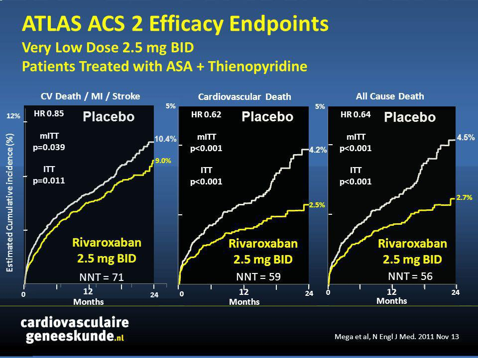 Placebo 024 Rivaroxaban 2.5 mg BID All Cause Death 0 24 Cardiovascular Death Months CV Death / MI / Stroke Estimated Cumulative incidence (%) 0 24 Months HR 0.85 mITT p=0.039 ITT p=0.011 HR 0.62 mITT p<0.001 ITT p<0.001 2.7% 4.5% 4.2% 2.5% 10.4% 9.0% Rivaroxaban 2.5 mg BID Rivaroxaban 2.5 mg BID Placebo HR 0.64 mITT p<0.001 ITT p<0.001 NNT = 56 NNT = 71 NNT = 59 12 12% 5% Mega et al, N Engl J Med.