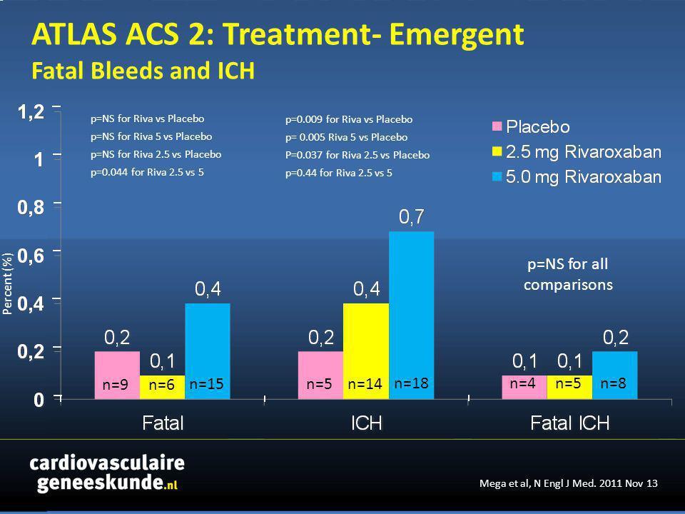 n=4n=5 n=8 n=9 n=6 n=15 p=NS for all comparisons n=5 n=18 n=14 p=NS for Riva vs Placebo p=NS for Riva 5 vs Placebo p=NS for Riva 2.5 vs Placebo p=0.044 for Riva 2.5 vs 5 p=0.009 for Riva vs Placebo p= 0.005 Riva 5 vs Placebo P=0.037 for Riva 2.5 vs Placebo p=0.44 for Riva 2.5 vs 5 Percent (%) Mega et al, N Engl J Med.