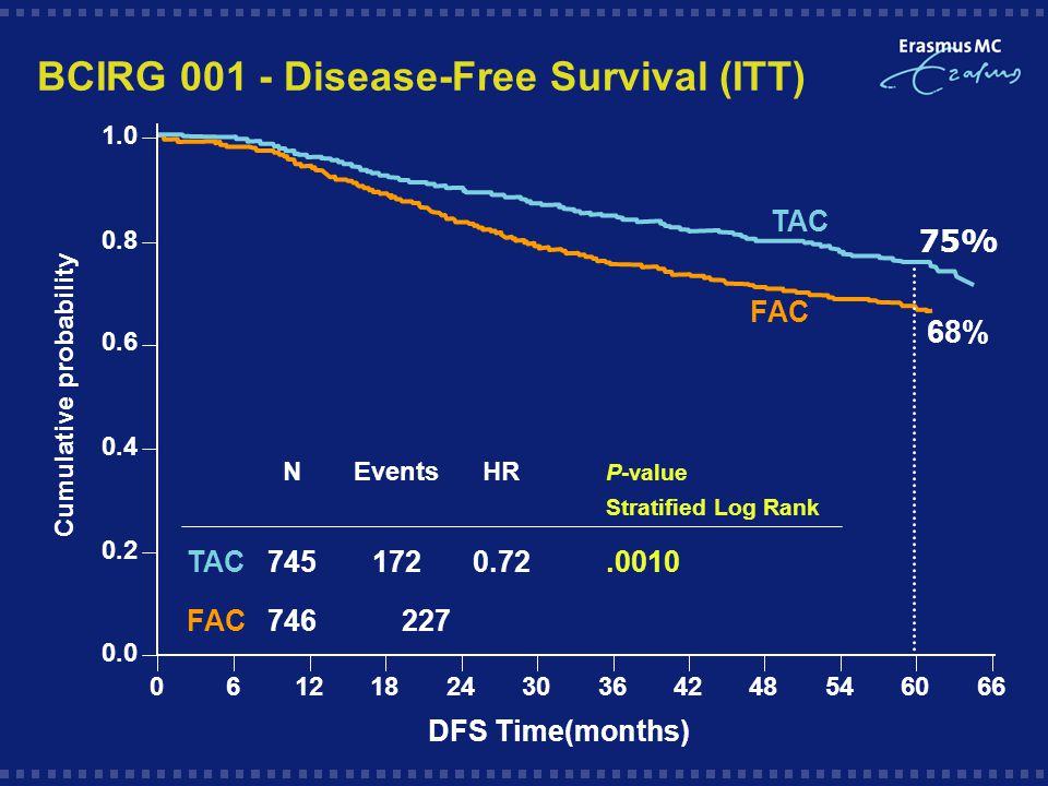 BCIRG 001 - Disease-Free Survival (ITT) 75% NEventsHR P-value Stratified Log Rank TAC7451720.72.0010 FAC746 227 1.0 0.8 0.6 0.4 0.2 0.0 0612182430364248546066 FAC TAC Cumulative probability 68% DFS Time(months)