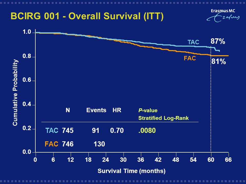 BCIRG Overall Survival (ITT) FAC TAC Cumulative Probability 87% 81% N EventsHR P-value Stratified Log-Rank TAC FAC Survival Time (months)