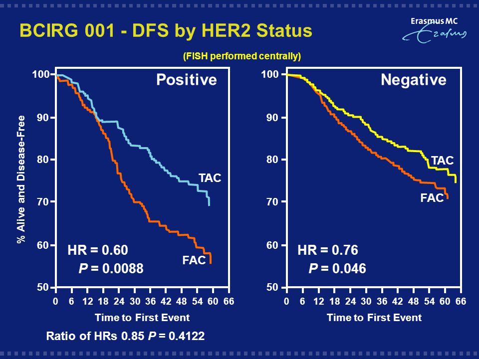 HR = 0.60 P = Positive FAC TAC Time to First Event 100 BCIRG DFS by HER2 Status FAC TAC HR = 0.76 P = Negative Time to First Event % Alive and Disease-Free (FISH performed centrally) Ratio of HRs 0.85 P =