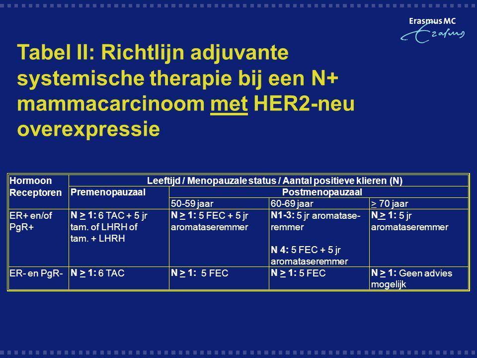 Hormoon Receptoren ER+ en/of PgR+ ER- en PgR- Leeftijd / Menopauzale status / Aantal positieve klieren (N) PostmenopauzaalPremenopauzaal 50-59 jaar60-69 jaar> 70 jaar N> 1: 6 TAC + 5 jr tam.