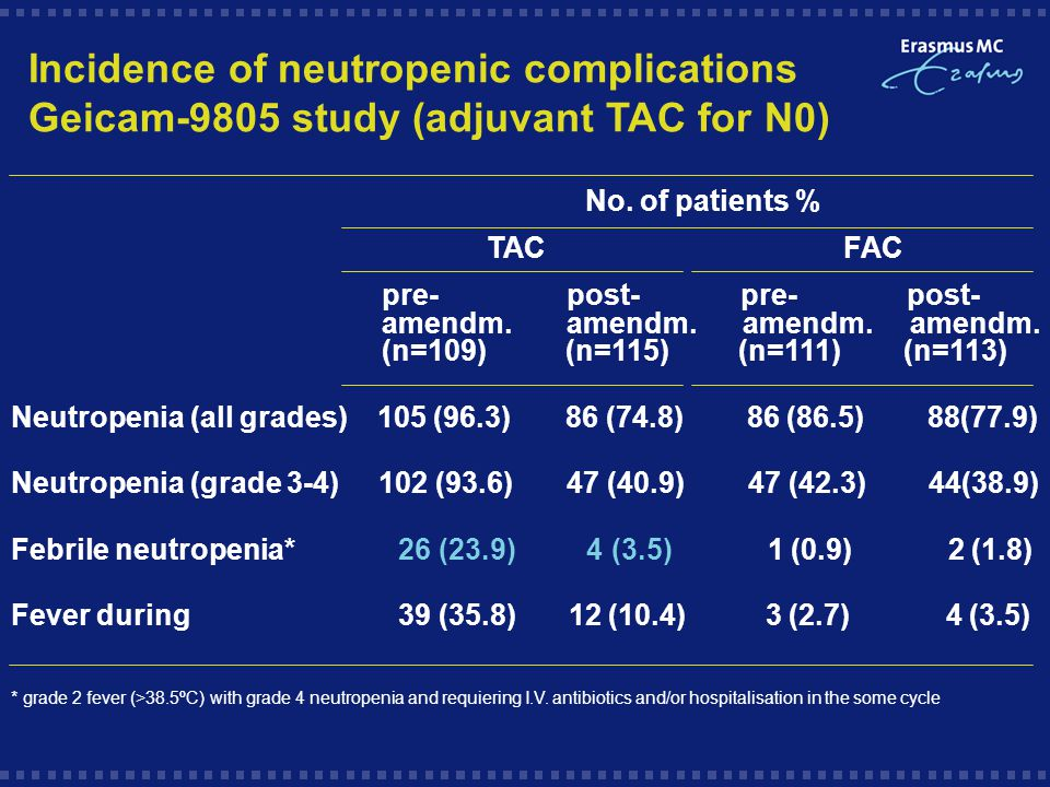 Incidence of neutropenic complications Geicam-9805 study (adjuvant TAC for N0) No.