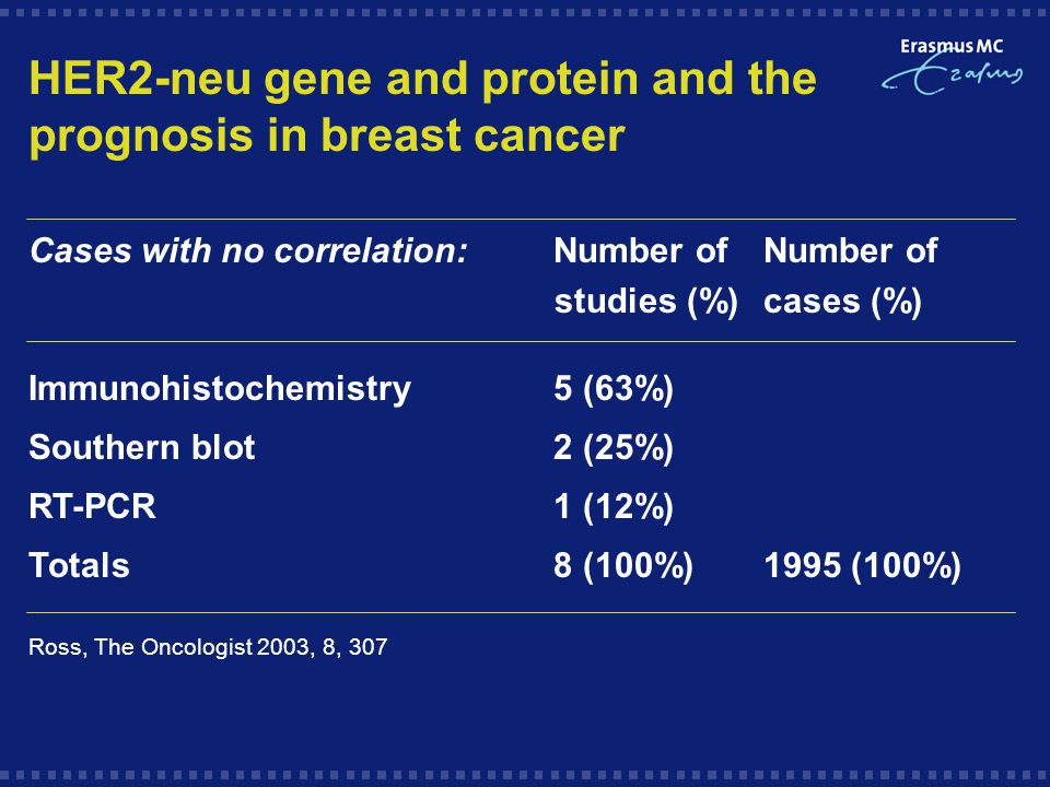 HER2-neu gene and protein and the prognosis in breast cancer Cases with no correlation:Number of Number of studies (%)cases (%) Immunohistochemistry5 (63%) Southern blot2 (25%) RT-PCR1 (12%) Totals8 (100%)1995 (100%) Ross, The Oncologist 2003, 8, 307