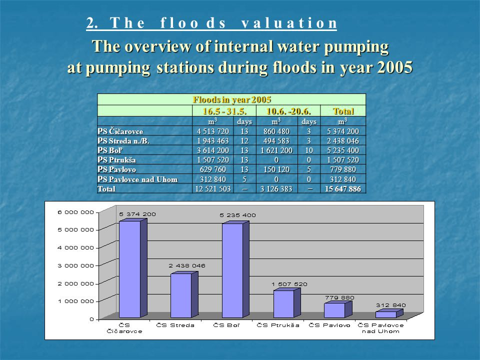 The overview of internal water pumping at pumping stations during floods in year 2005 Floods in year 2005 16.5 - 31.5.