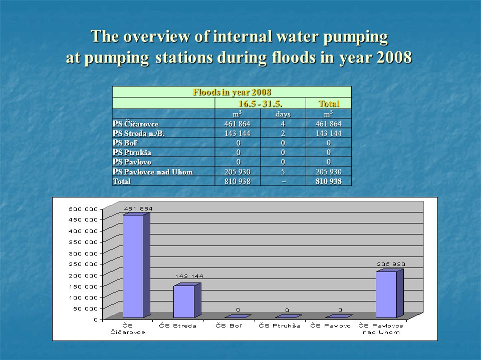 The overview of internal water pumping at pumping stations during floods in year 2008 Floods in year 2008 16.5 - 31.5.