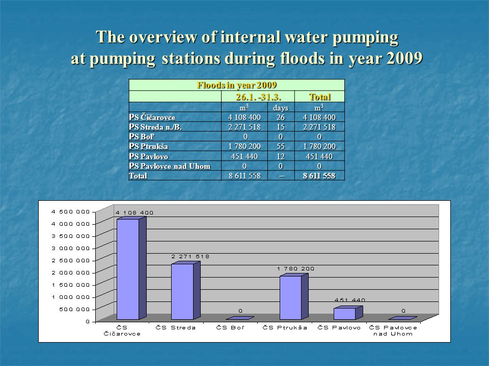 The overview of internal water pumping at pumping stations during floods in year 2009 Floods in year 2009 26.1.