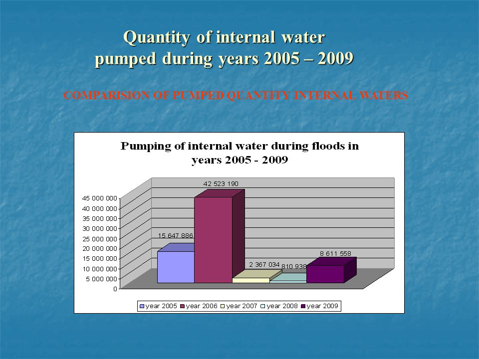 Quantity of internal water pumped during years 2005 – 2009 COMPARISION OF PUMPED QUANTITY INTERNAL WATERS