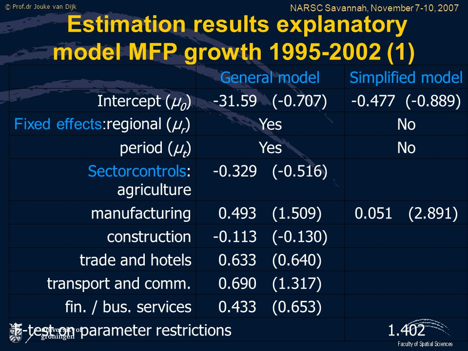 NARSC Savannah, November 7-10, 2007 © Prof.dr Jouke van Dijk Estimation results explanatory model MFP growth 1995-2002 (1) General modelSimplified model Intercept (μ 0 )-31.59 (-0.707)-0.477 (-0.889) Fixed effects: regional (μ r )YesNo period (μ t )YesNo Sectorcontrols: agriculture -0.329 (-0.516) manufacturing0.493 (1.509)0.051 (2.891) construction-0.113 (-0.130) trade and hotels0.633 (0.640) transport and comm.0.690 (1.317) fin.