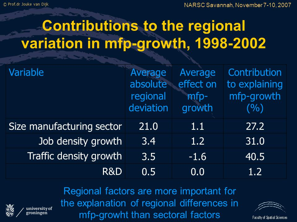 NARSC Savannah, November 7-10, 2007 © Prof.dr Jouke van Dijk Contributions to the regional variation in mfp-growth, 1998-2002 VariableAverage absolute regional deviation Average effect on mfp- growth Contribution to explaining mfp-growth (%) Size manufacturing sector 21.01.127.2 Job density growth 3.41.231.0 Traffic density growth 3.5-1.640.5 R&D 0.50.01.2 Regional factors are more important for the explanation of regional differences in mfp-growht than sectoral factors