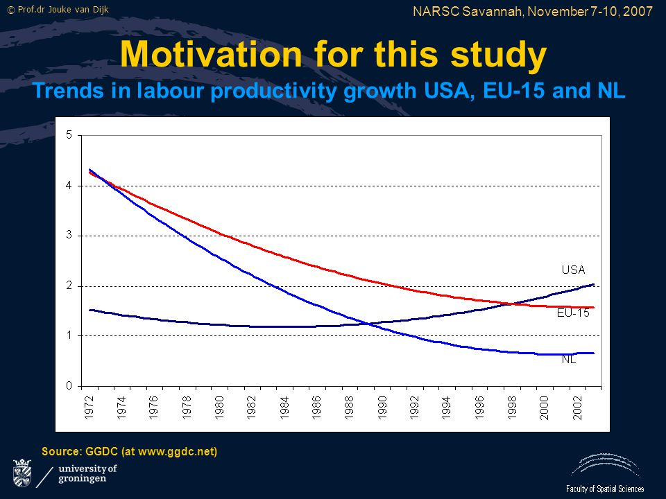 NARSC Savannah, November 7-10, 2007 © Prof.dr Jouke van Dijk Motivation for this study Trends in labour productivity growth USA, EU-15 and NL Source: GGDC (at www.ggdc.net)
