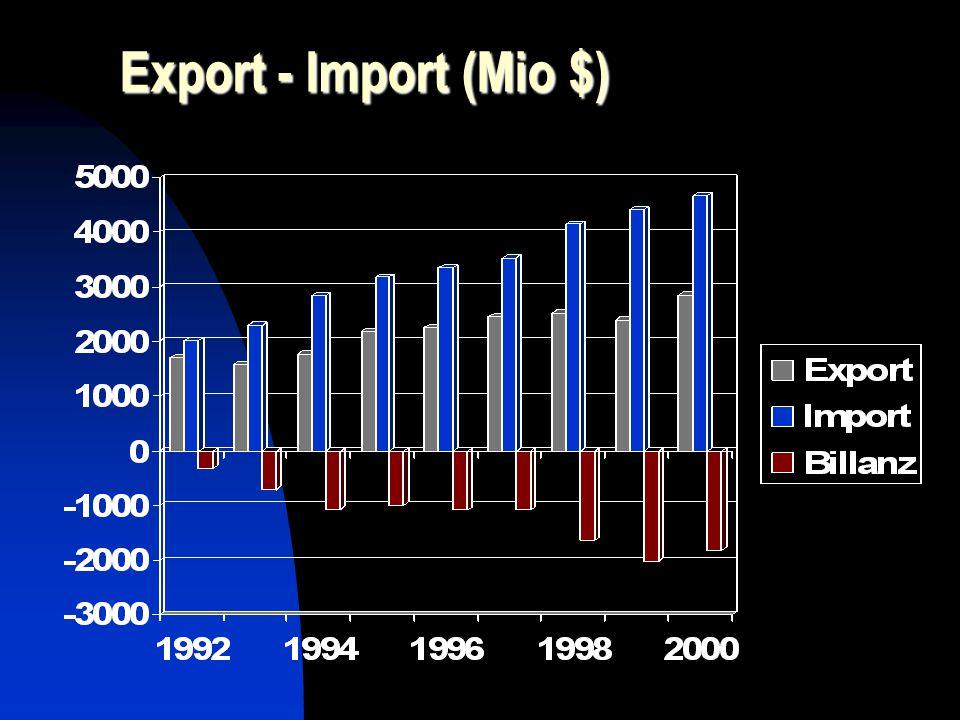 Export - Import (Mio $)