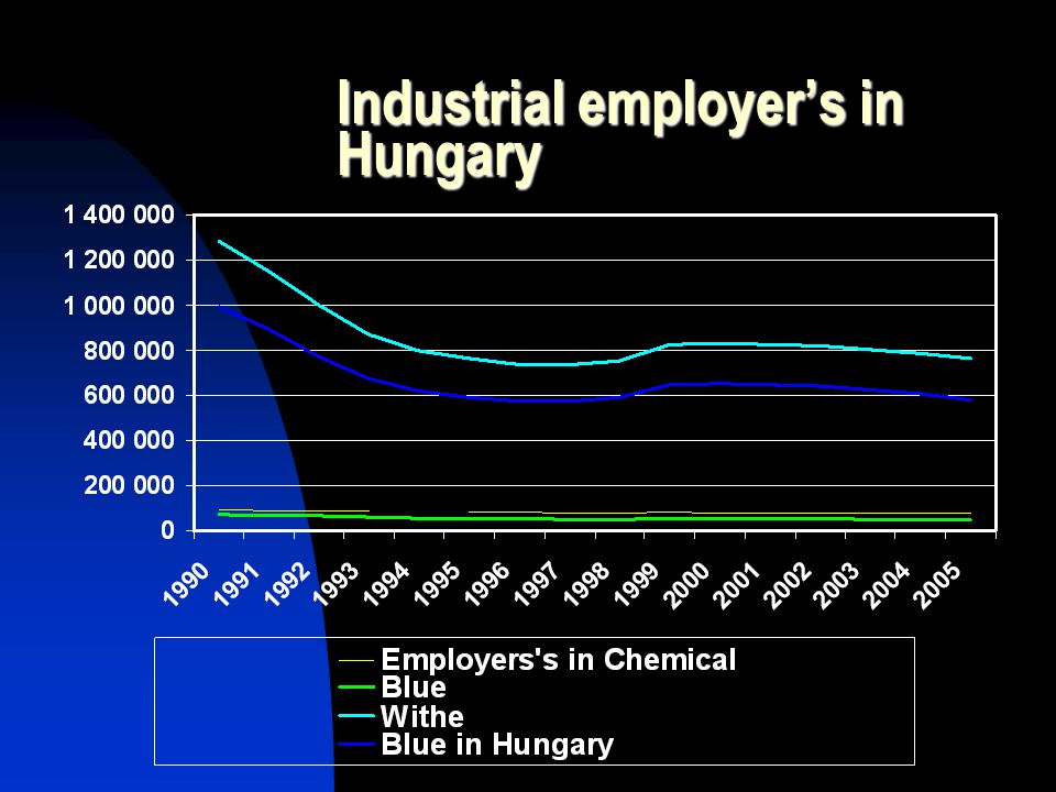Industrial employer's in Hungary