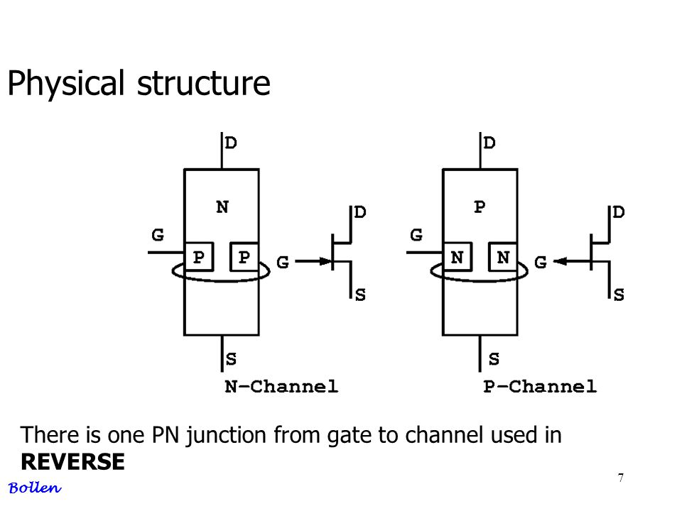 7 Physical structure Bollen There is one PN junction from gate to channel used in REVERSE
