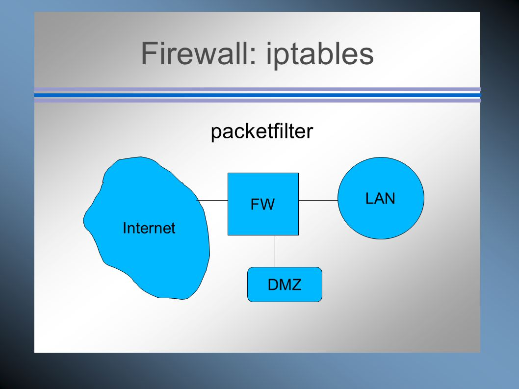 Firewall: iptables packetfilter FW DMZ LAN Internet